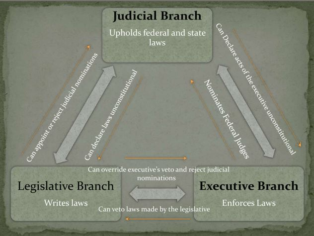 FREE Branches of Government PowerPoint~ Great, short presentation that provides an overview of the three branches of government: judicial, legislative, and executive.
