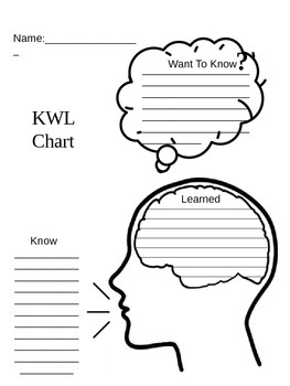 KLW chart with brain