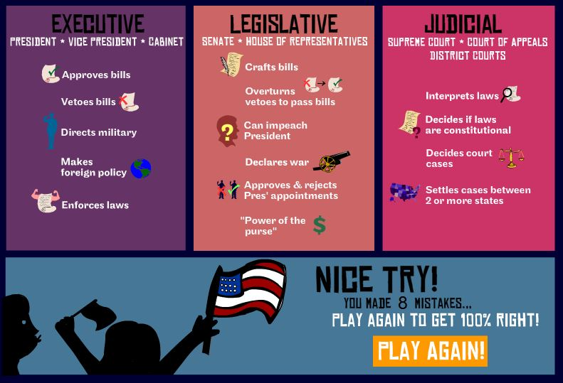 FREE Online Game~ Play this drag-and-drop game to learn about what roles the Legislative, Executive, and Judicial Branches play in the U.S. Federal Government.