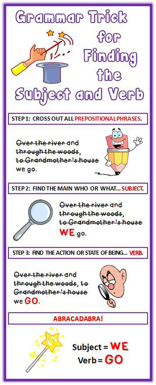 Subject & Verb Identification~ This 88-slide PowerPoint makes learning fun! Students enjoy the entertaining animations, cartoon characters, and humorous dialogue. Students learn the trick of eliminating prepositional phrases to find the subject and verb of a sentence. Includes a list of common prepositions and practice worksheet!