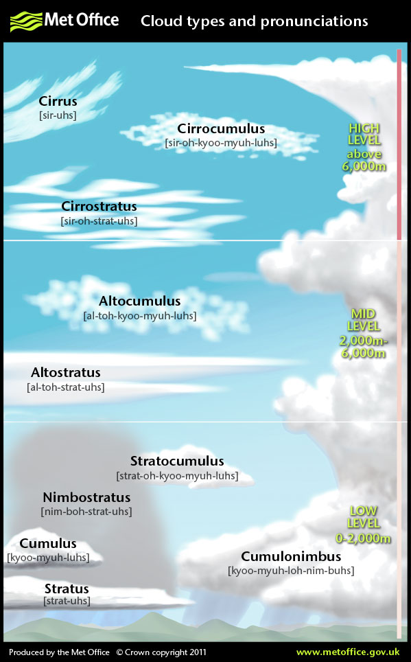 FREE Cloud Guide~ From time to time, everyone watches the clouds roll by. Now you can use this quick reference to identify (and pronounce) whatever weather comes your way!